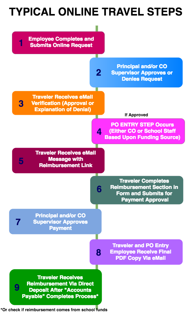 Typical Online Travel Steps